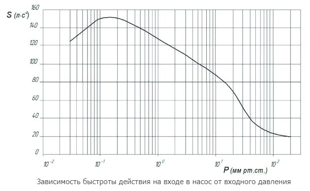 АВД-150/25 график