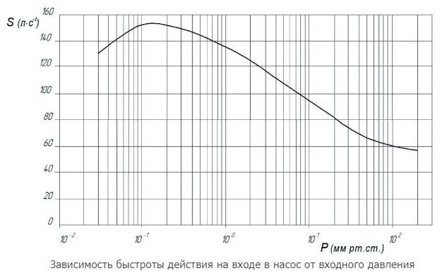АВД-150/63 график