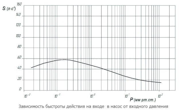АВД-50/16 график