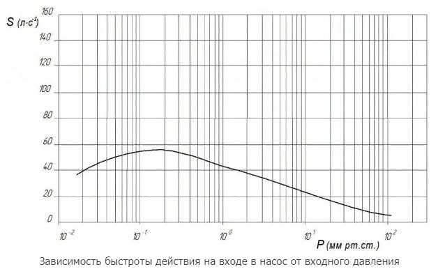 АВД-50/5 график