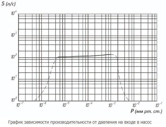 АВДМ-100 график