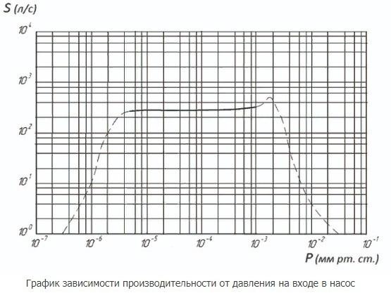 АВДМ-160 график