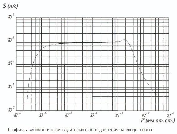 АВДМ-250 график
