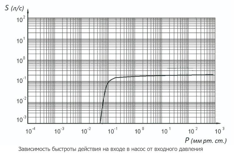 2НВР-0,1ДМ график