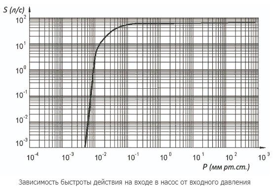 2НВР-250Д график