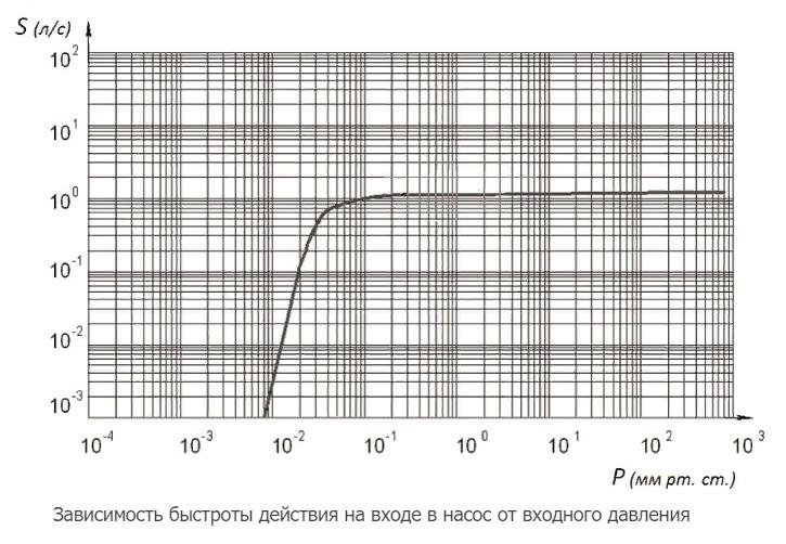 НВР-4,5Д график