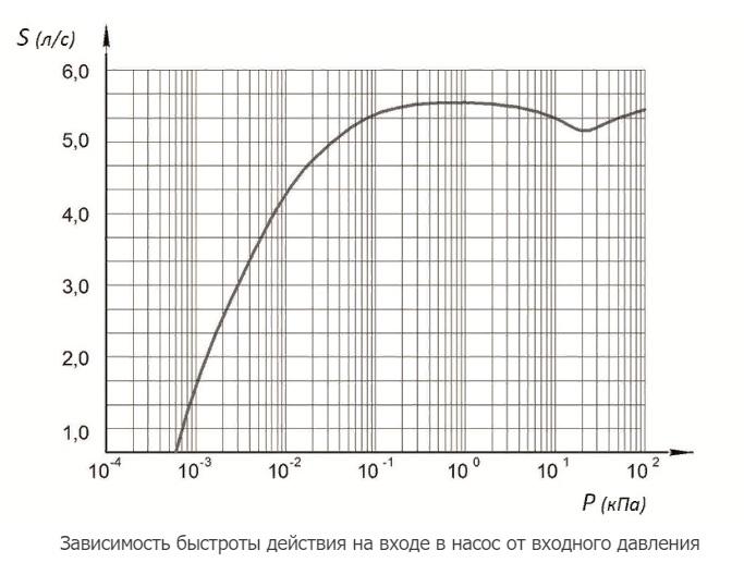 2НВР-5ДМ1 график