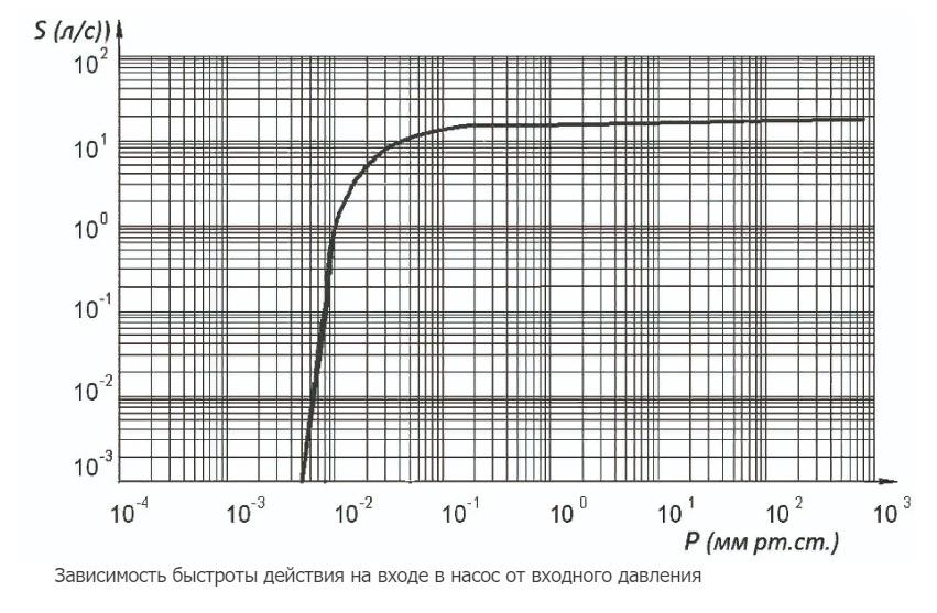 2НВР-60Д график