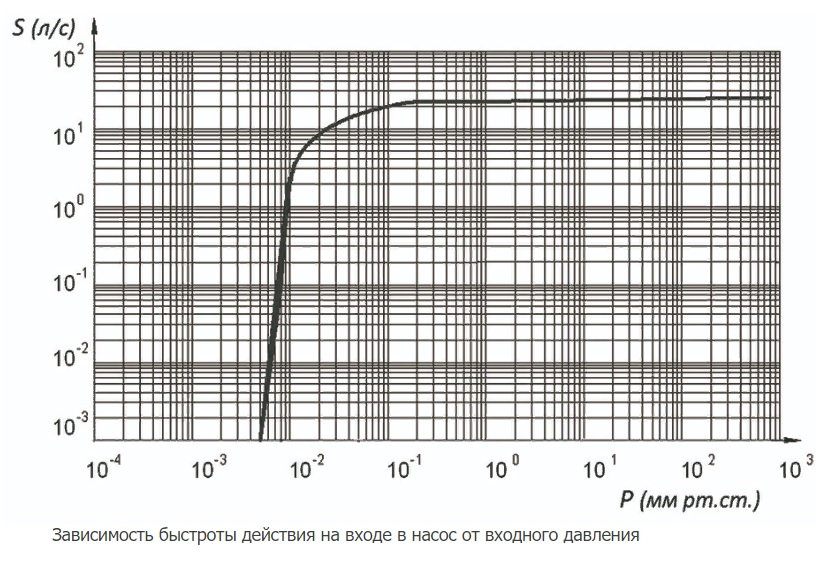 2НВР-90Д график