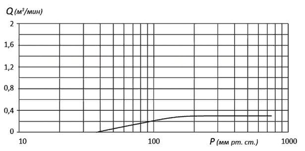 Насос ВВН1-0,3 характеристики