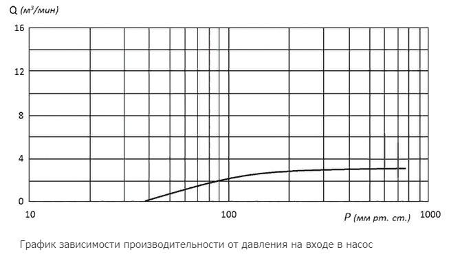 Водокольцевой вакуумный насос 3ВВН1-3М характеристики