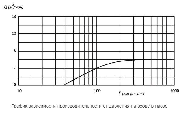 Водокольцевой вакуумный насос 3ВВН1-6М характеристики